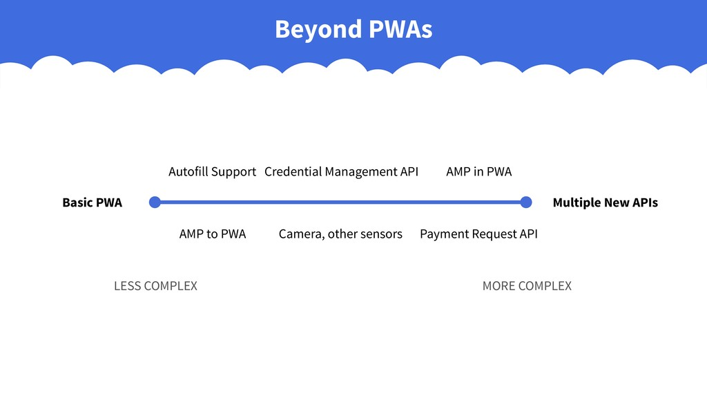 Beyond PWAs Basic PWA Multiple New APIs Autofil...