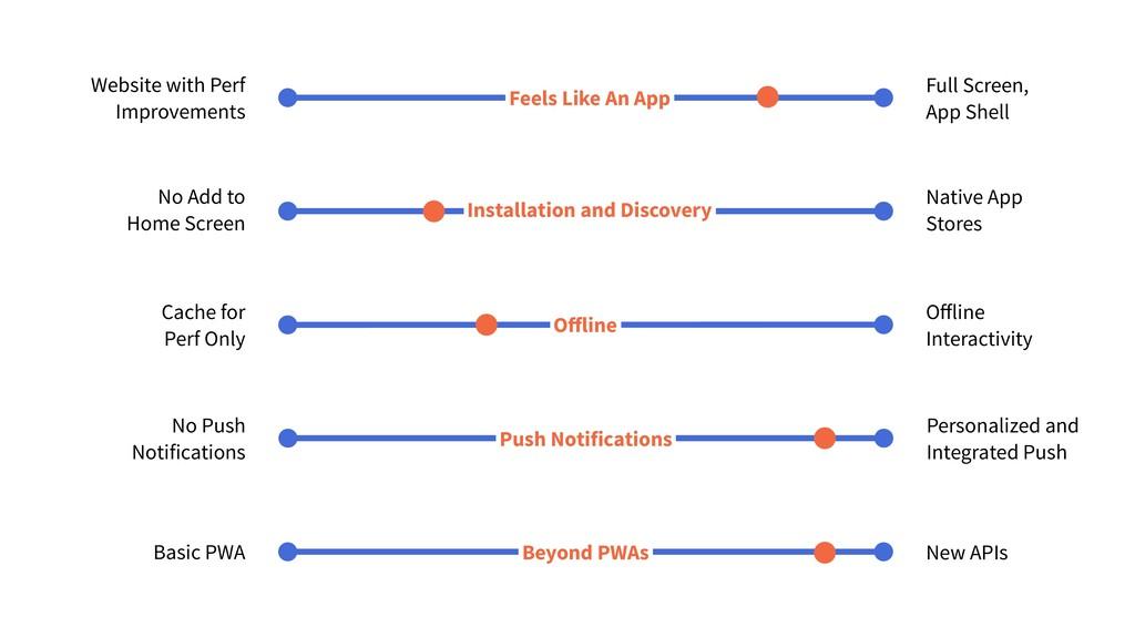 Offline Interactivity Cache for Perf Only Offline...