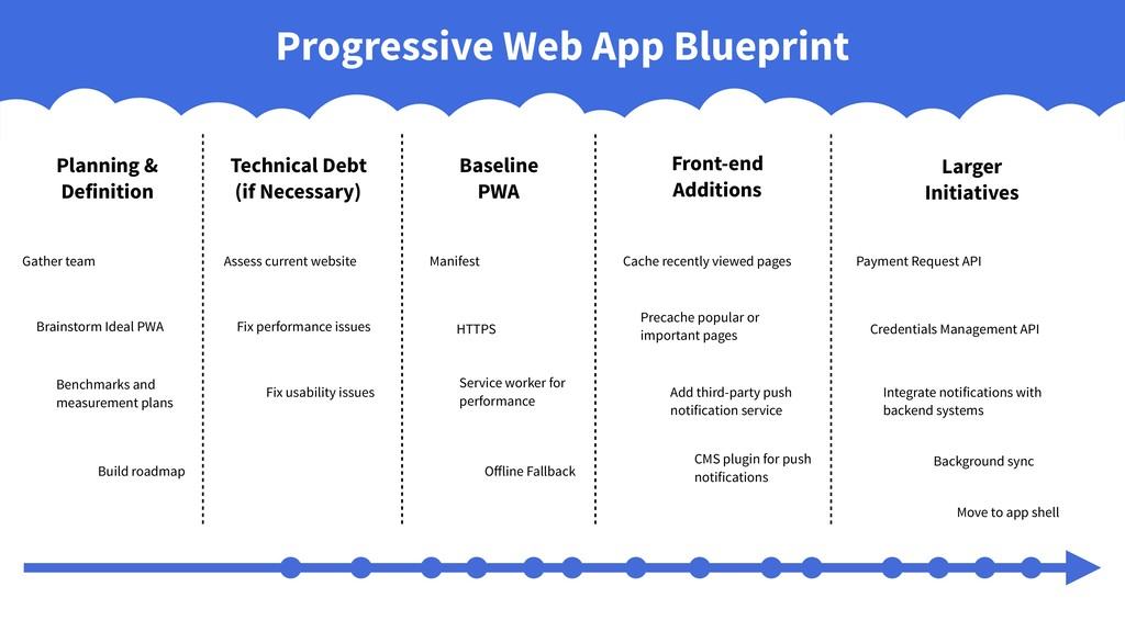 Baseline PWA Front-end Additions Larger Initiat...