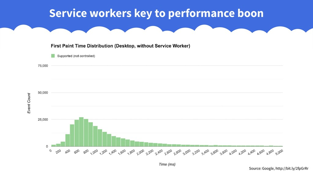 Service workers key to performance boon Source:...
