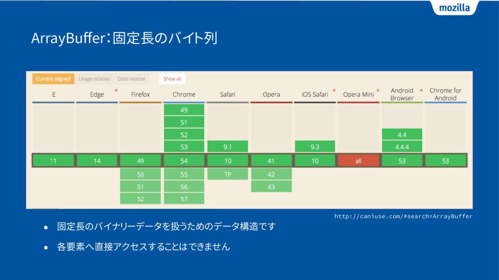ArrayBuffer:固定長のバイト列 • 固定長のバイナリーデータを扱うためのデータ構造です...