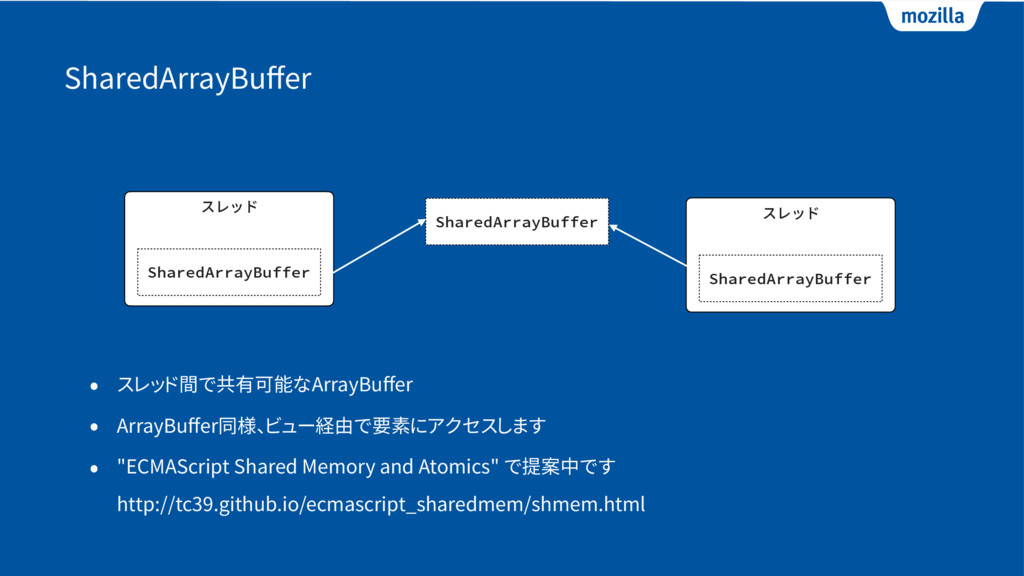 SharedArrayBuffer • スレッド間で共有可能なArrayBuffer • Arra...