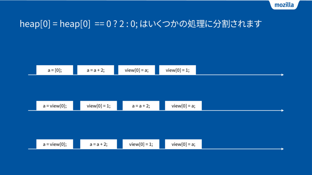 heap[0] = heap[0] == 0 ? 2 : 0; はいくつかの処理に分割されます...