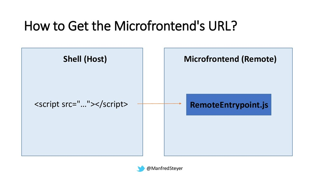 @ManfredSteyer How to Get the Microfrontend's U...