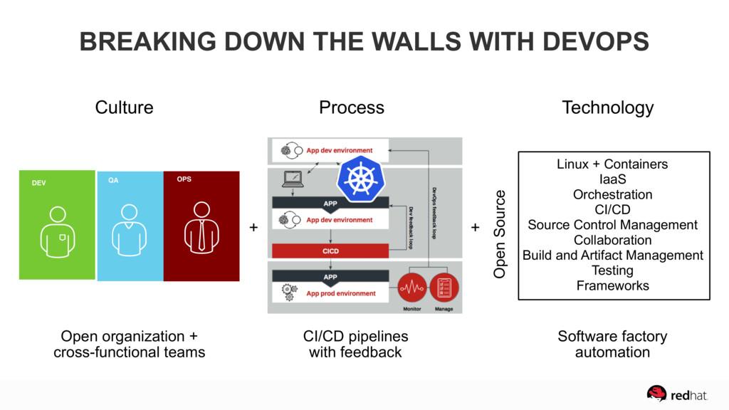 DEV QA OPS Open organization +  cross-function...