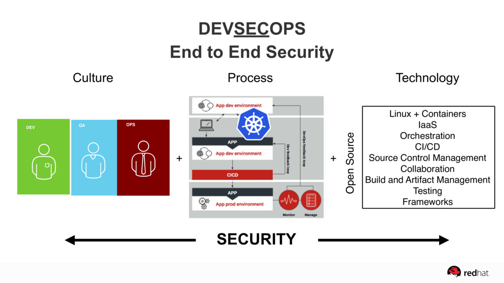 DEVSECOPS End to End Security + + SECURITY DEV ...