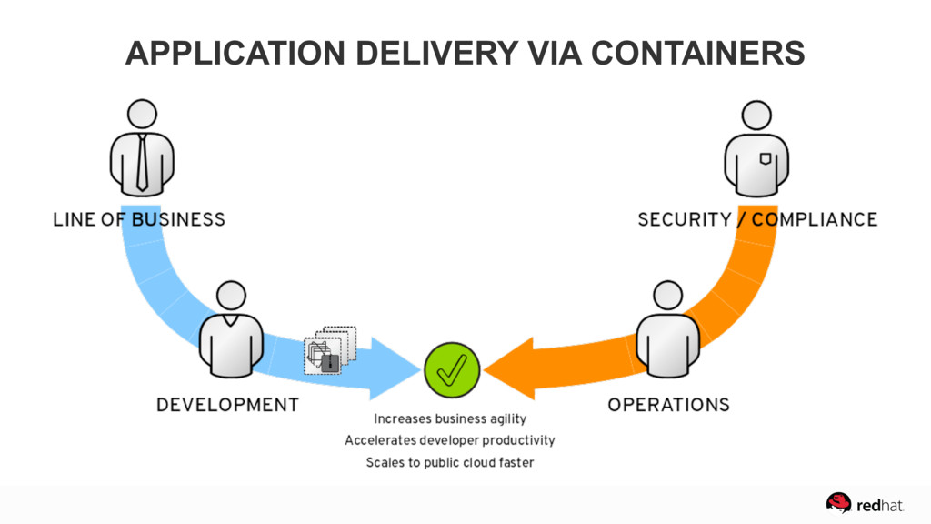 APPLICATION DELIVERY VIA CONTAINERS