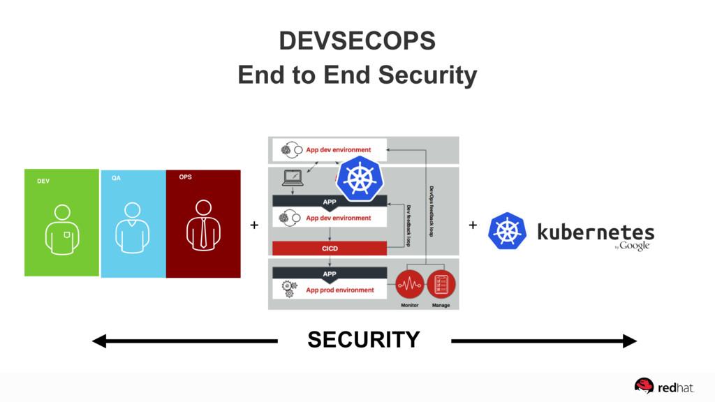 DEVSECOPS End to End Security + + DEV QA OPS SE...