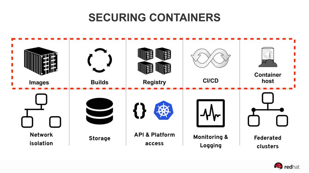 Network isolation Storage API & Platform access...