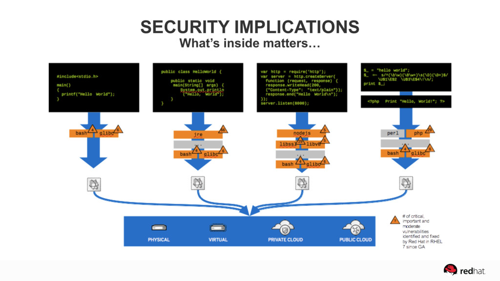 SECURITY IMPLICATIONS What's inside matters…