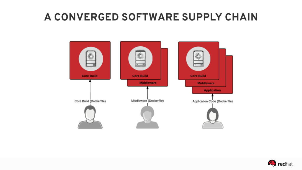 A CONVERGED SOFTWARE SUPPLY CHAIN