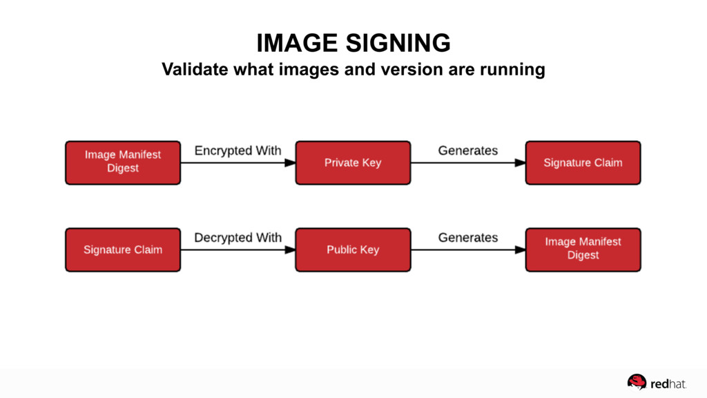 IMAGE SIGNING Validate what images and version ...