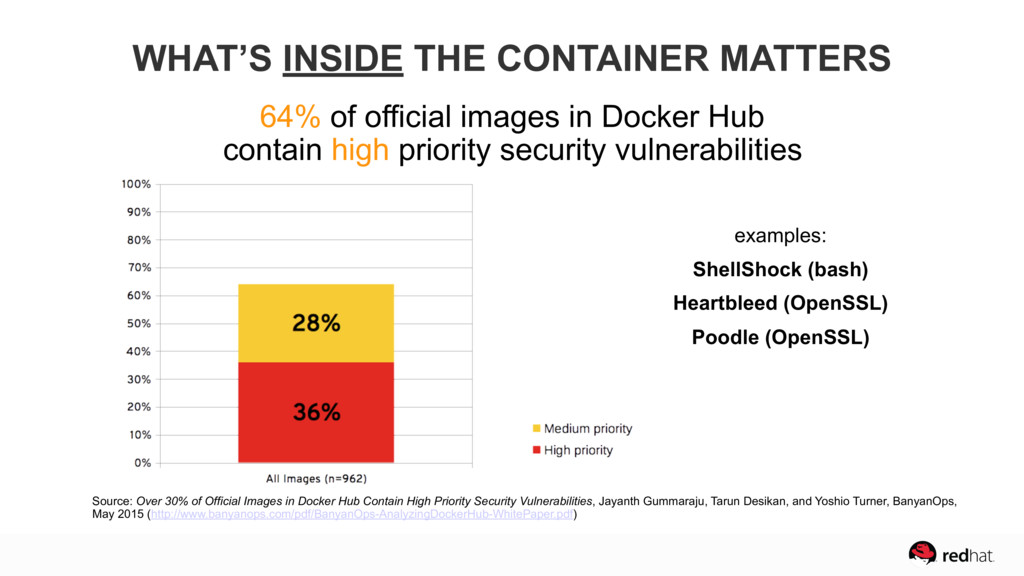 64% of official images in Docker Hub  contain ...