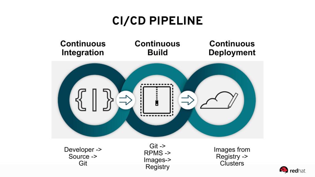 CI/CD PIPELINE Continuous Integration Continuou...
