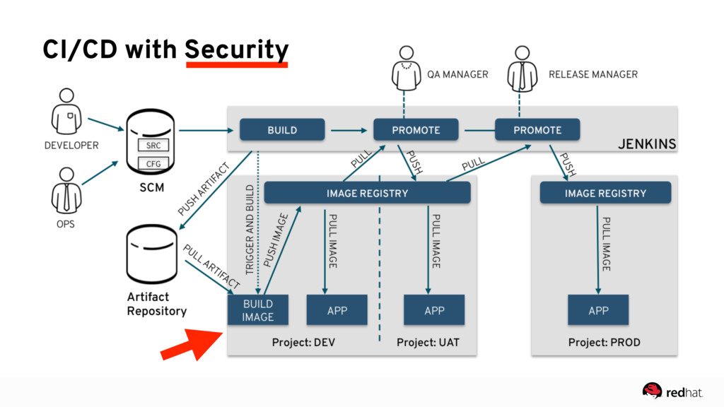CI/CD with Security