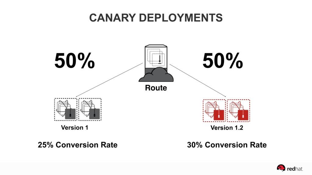 50% 50% Version 1.2 Version 1 Route Version 1.2...