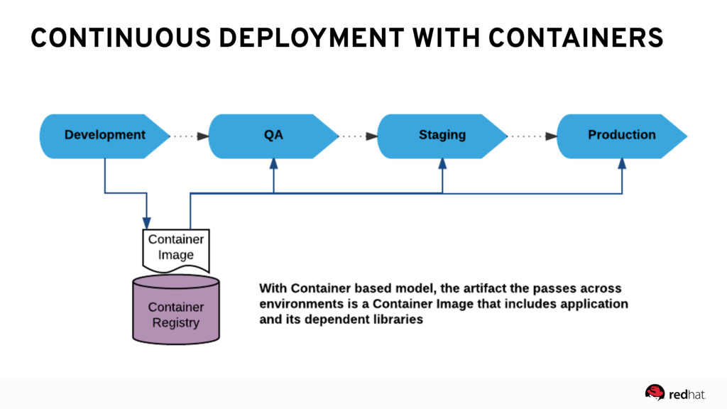 CONTINUOUS DEPLOYMENT WITH CONTAINERS