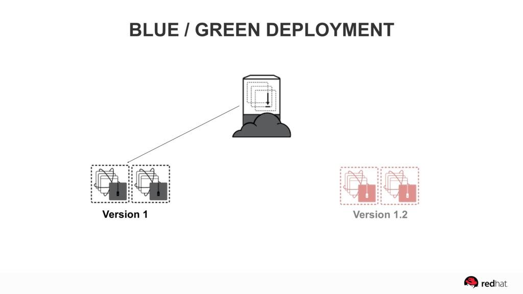 Version 1 BLUE / GREEN DEPLOYMENT Version 1.2