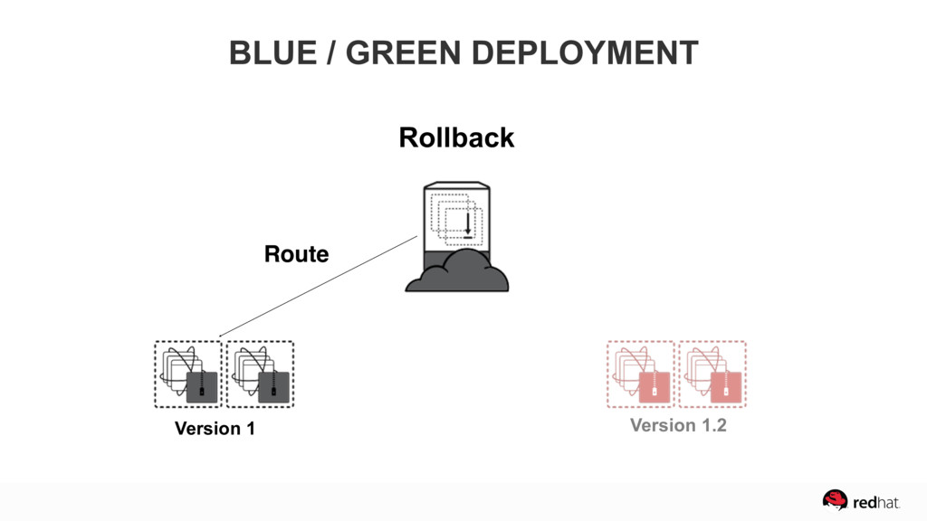 Version 1 BLUE / GREEN DEPLOYMENT Rollback Rout...