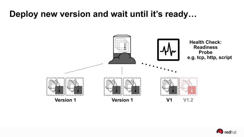 Deploy new version and wait until it's ready… V...
