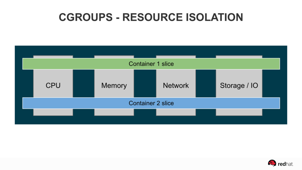 CGROUPS - RESOURCE ISOLATION