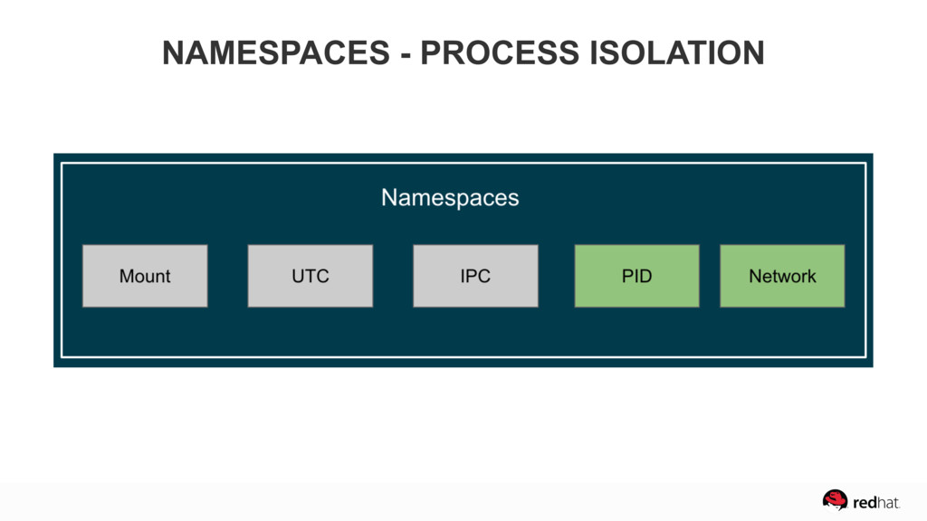 NAMESPACES - PROCESS ISOLATION
