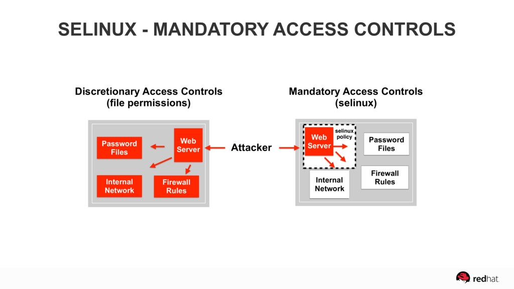 SELINUX - MANDATORY ACCESS CONTROLS Password Fi...