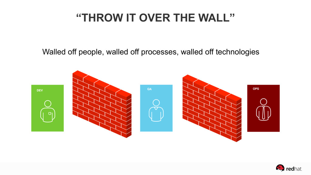 DEV QA OPS Walled off people, walled off proces...