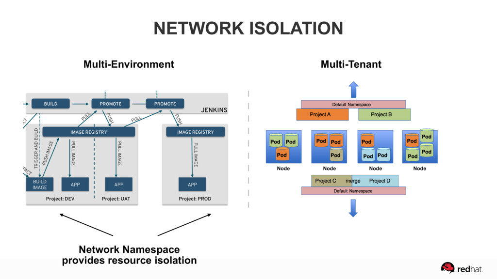 Network Namespace  provides resource isolation...