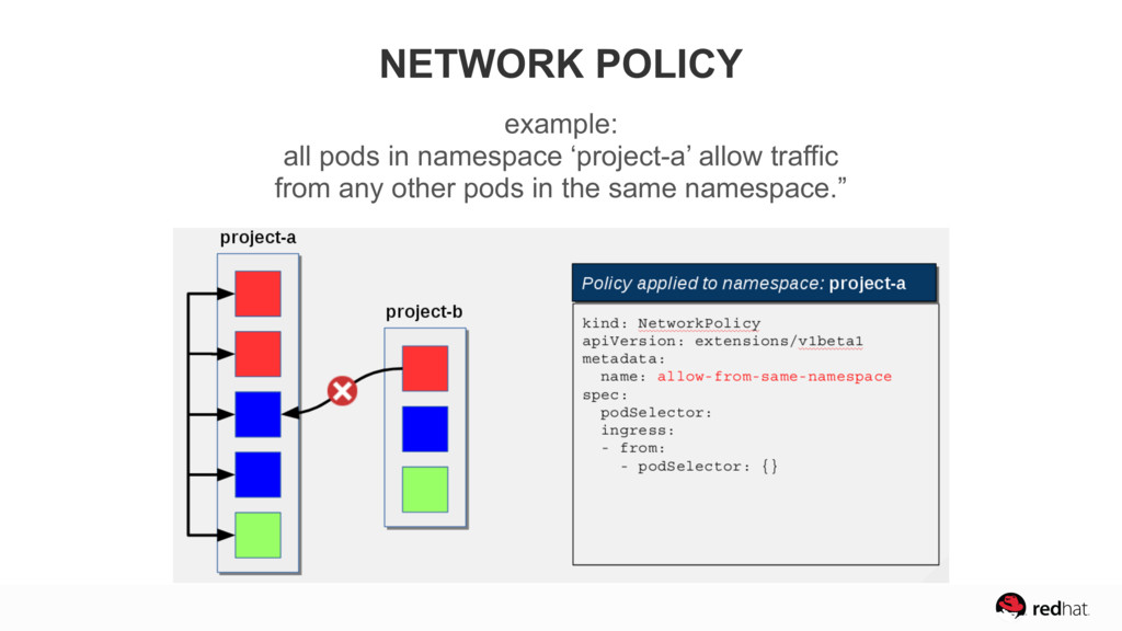 NETWORK POLICY example:  all pods in namespace...