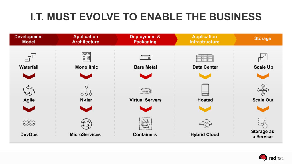 I.T. MUST EVOLVE TO ENABLE THE BUSINESS Develop...