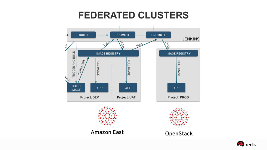 Amazon East OpenStack FEDERATED CLUSTERS