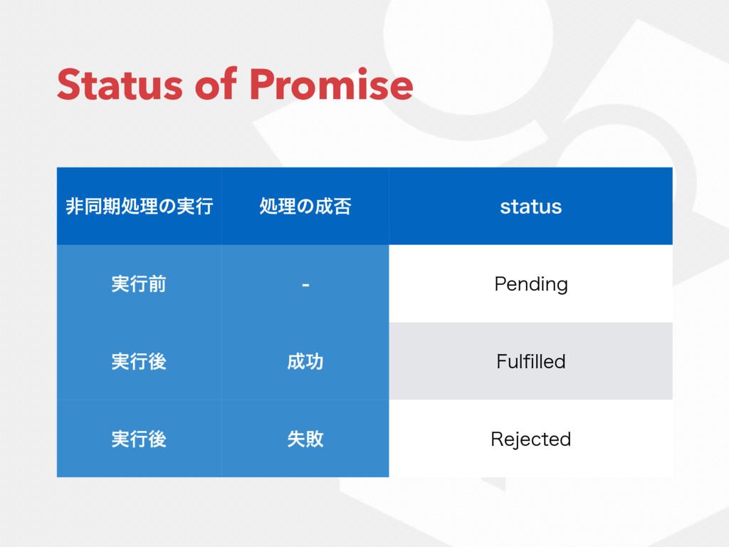 Status of Promise ඇಉظॲཧͷ࣮ߦ ॲཧͷ൱ TUBUVT ࣮ߦલ  1...