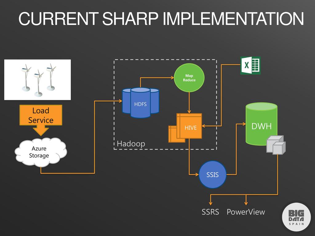 CURRENT SHARP IMPLEMENTATION DWH Hadoop HDFS HI...