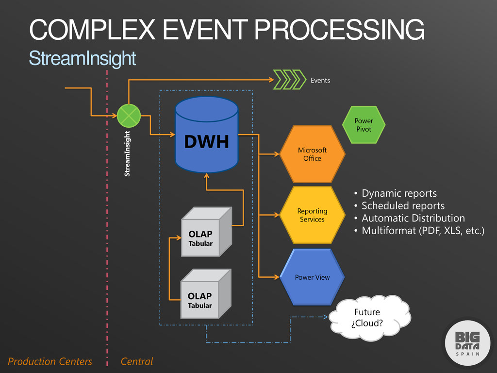DWH Microsoft Office Reporting Services • Dynam...