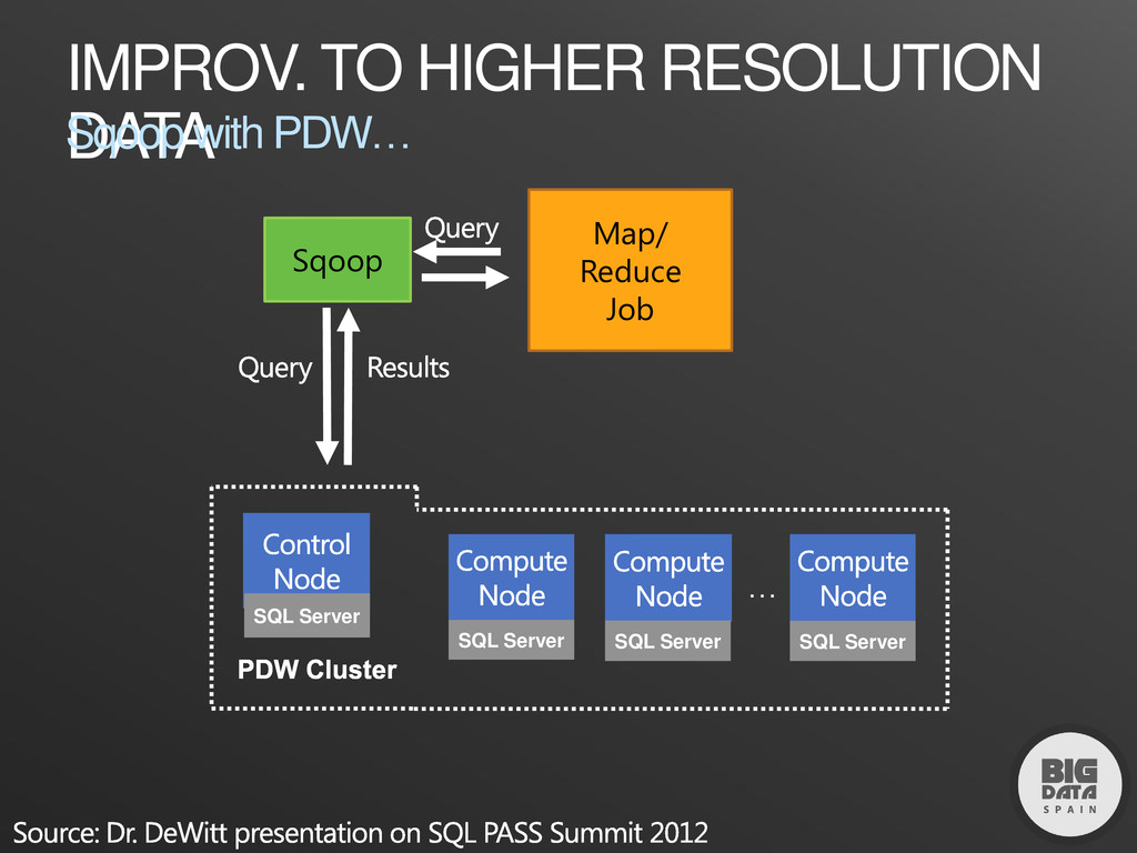 IMPROV. TO HIGHER RESOLUTION DATA Sqoop with PD...
