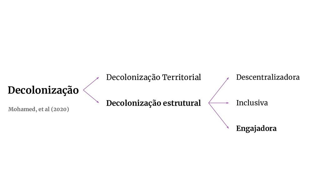 Decolonização Decolonização Territorial Decolon...