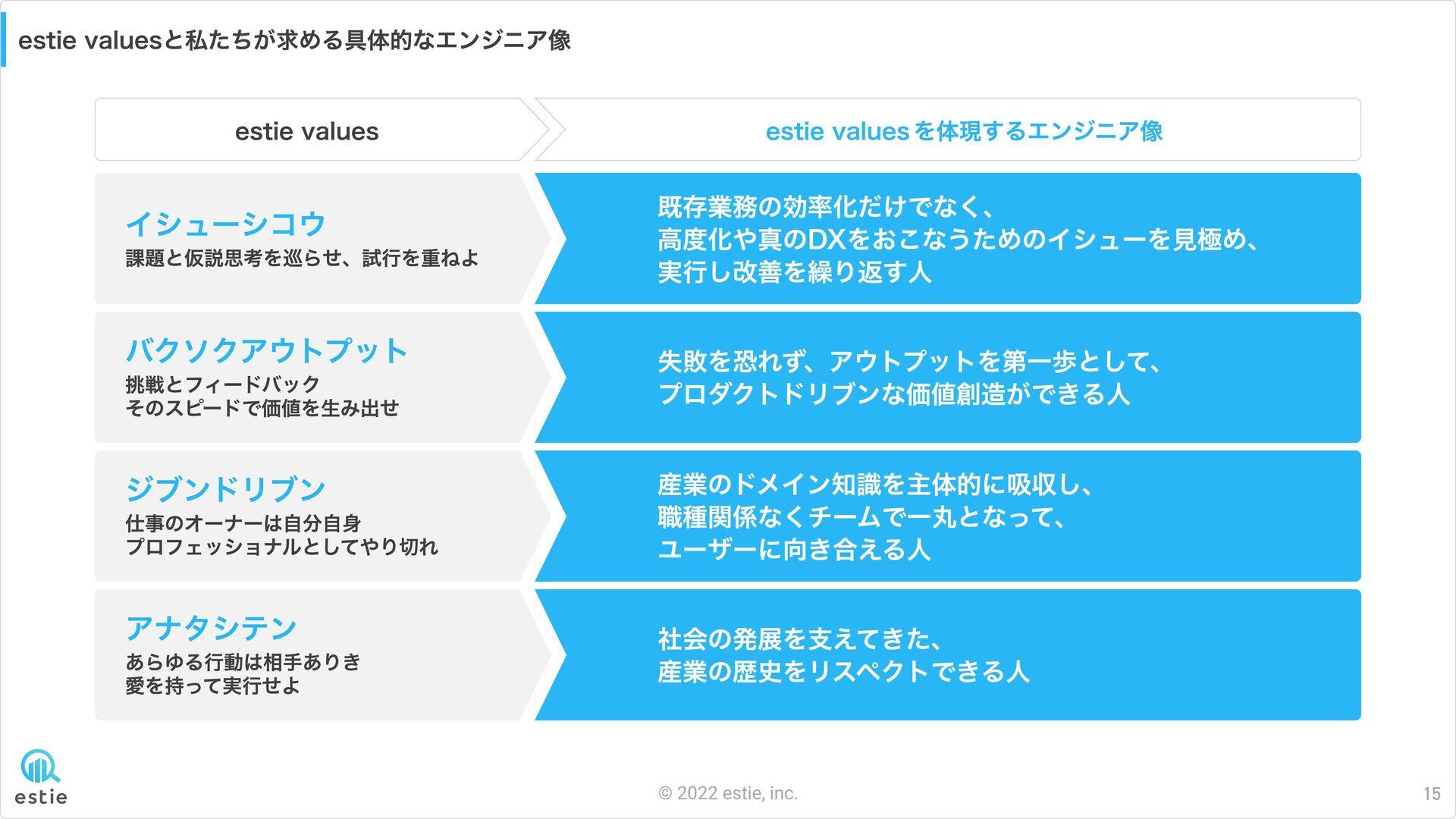 estieのカルチャー 1 estie  culture 褒め合う文化 高い成長意欲 2 es...