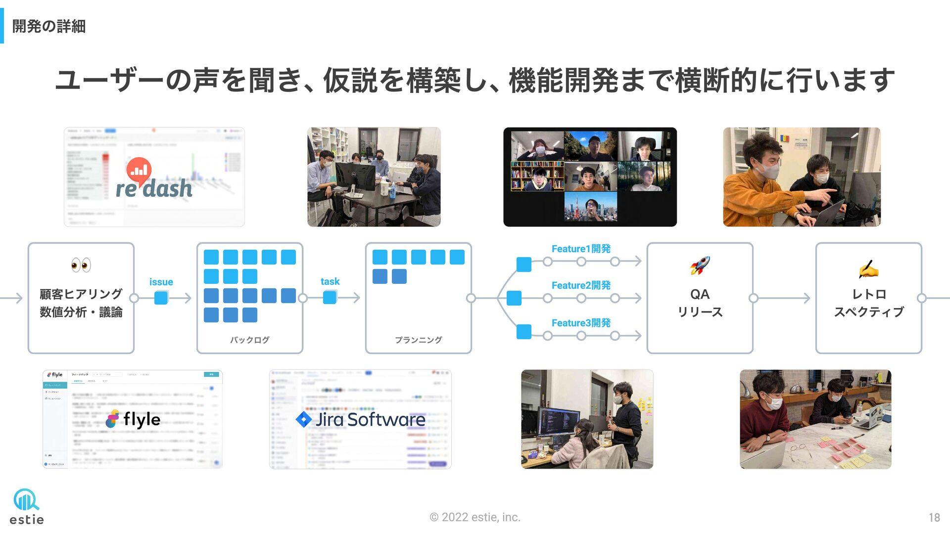開発の詳細 task Feature1開発 Feature2開発 Feature3開発 バック...