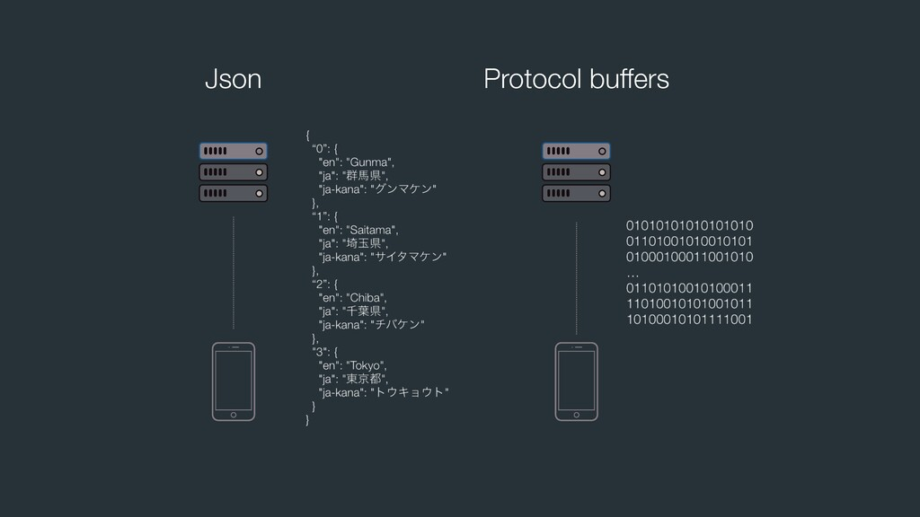 Json Protocol buffers