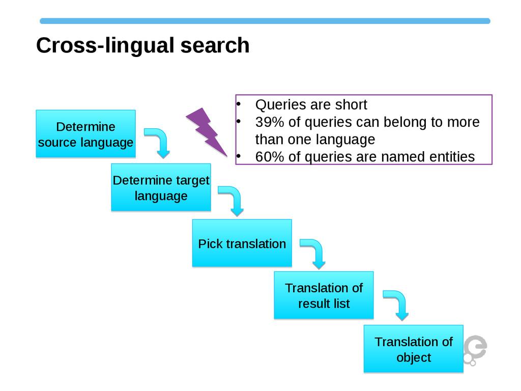 Cross-lingual search Determine source language ...
