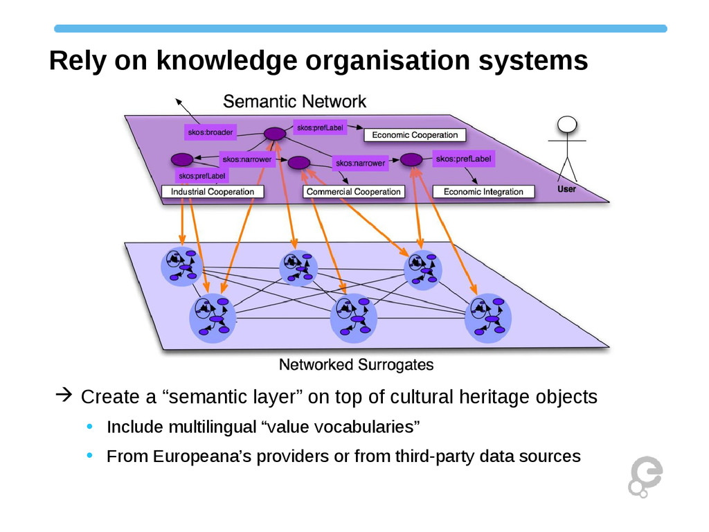 Rely on knowledge organisation systems  Create...