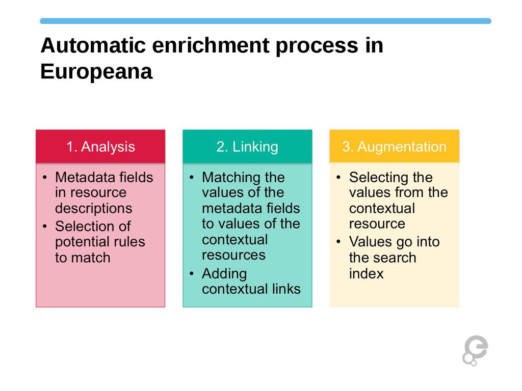 Automatic enrichment process in Europeana