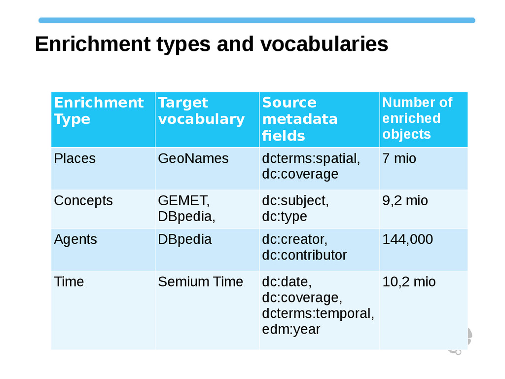 Enrichment types and vocabularies Enrichment Ty...