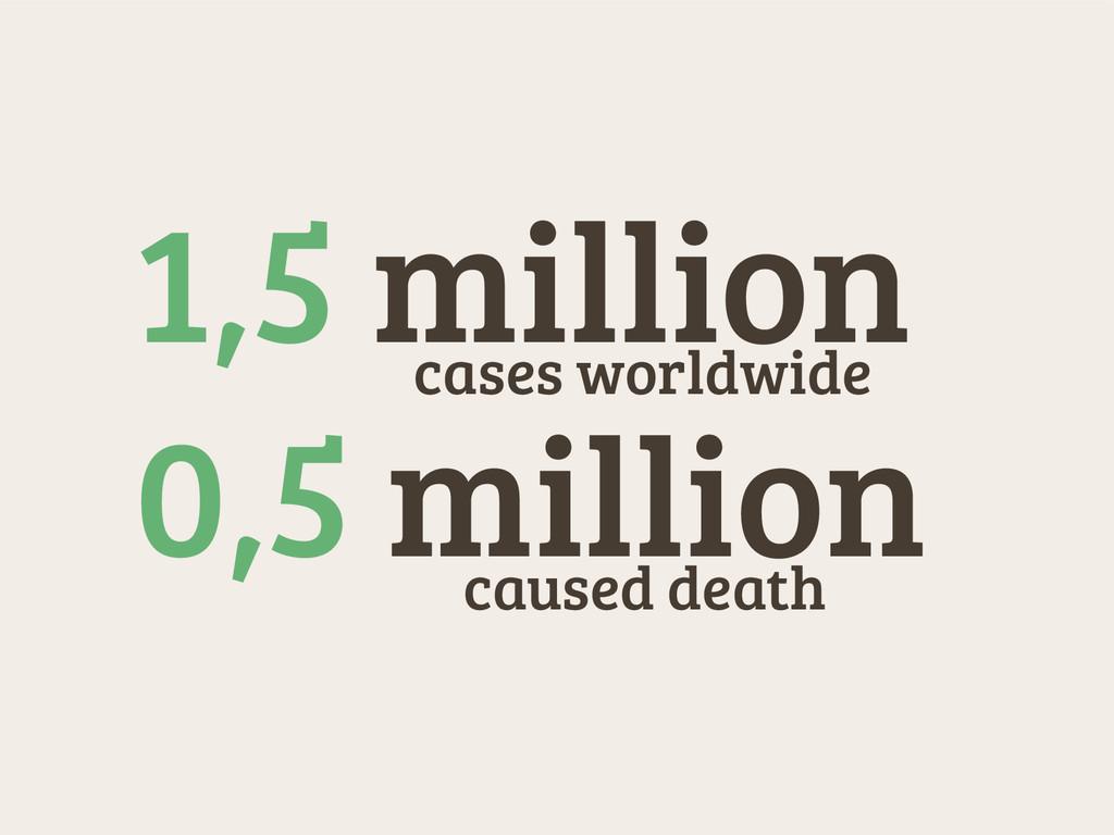 1,5 million caused death cases worldwide 0,5 mi...