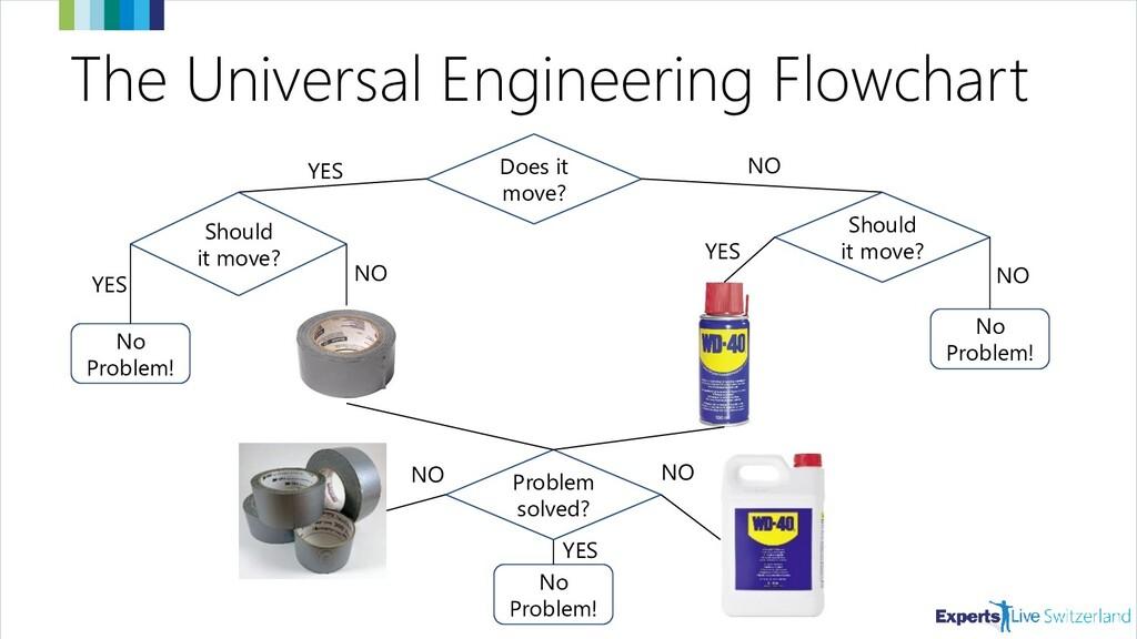 The Universal Engineering Flowchart No Problem!...