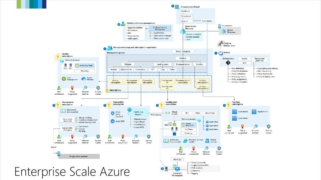 Enterprise Scale Azure