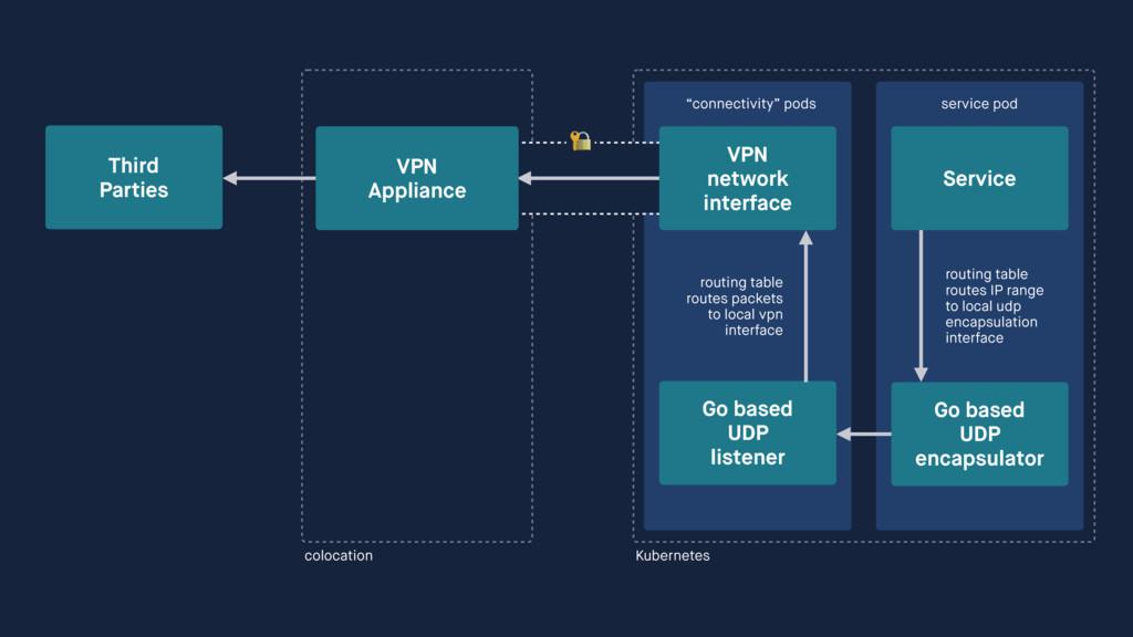 Kubernetes  Service service pod Go based UDP ...