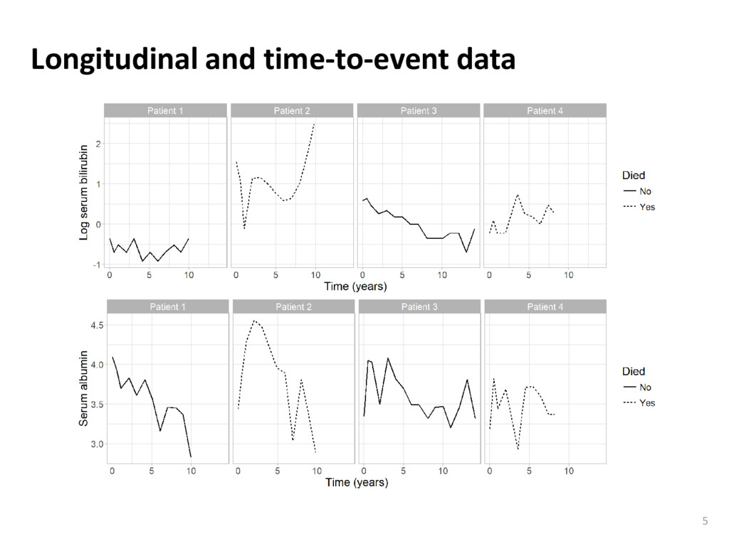 Longitudinal and time-to-event data 5