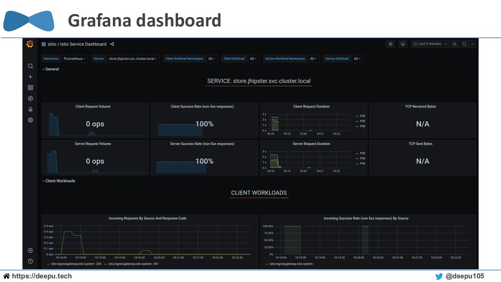 https://deepu.tech @deepu105 Grafana dashboard